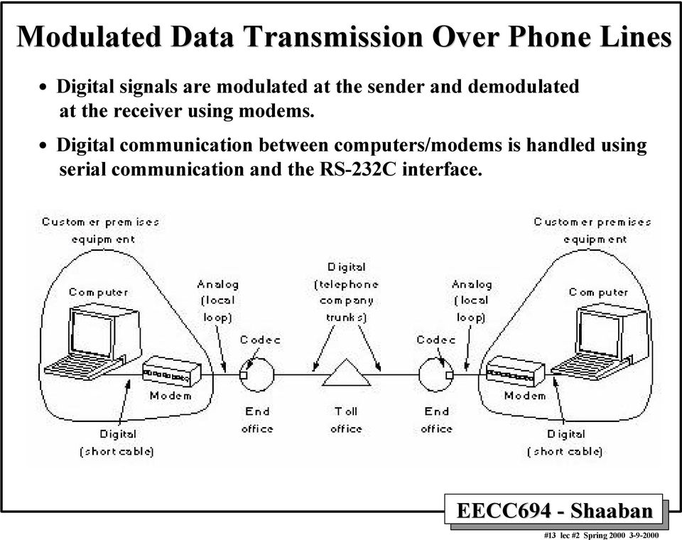 Digital communication between computers/modems is handled using