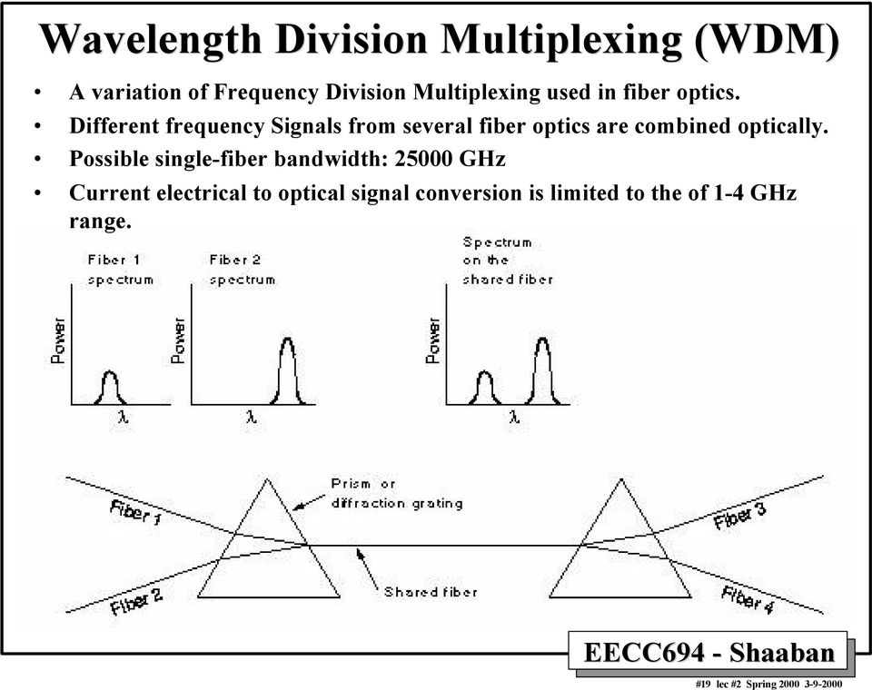 Different frequency Signals from several fiber optics are combined optically.