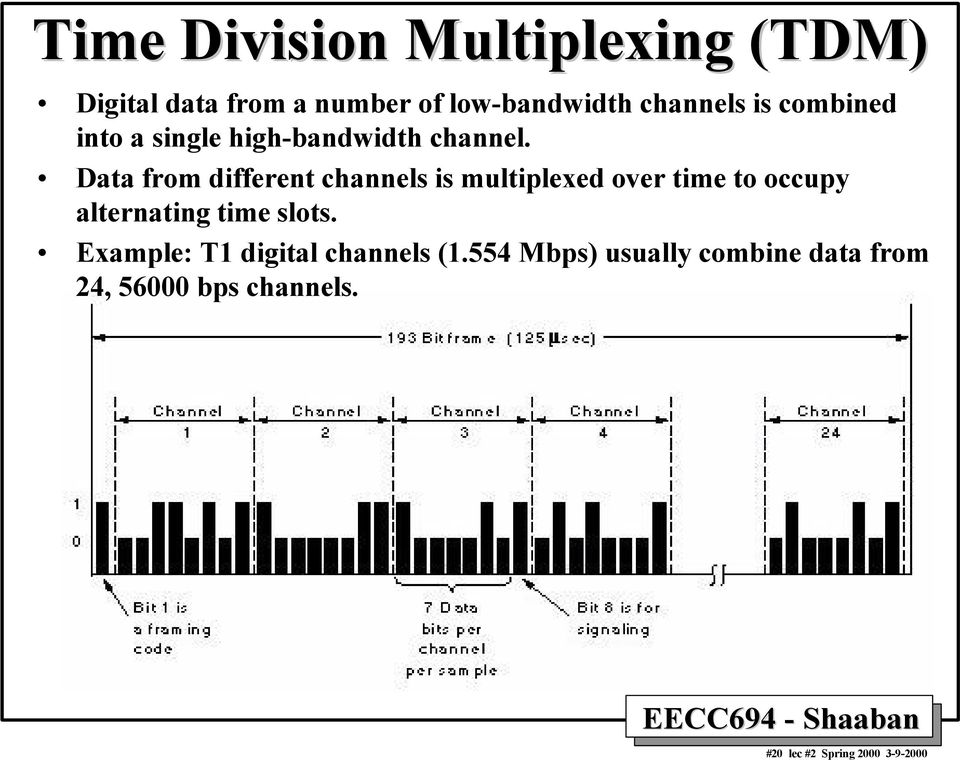 Data from different channels is multiplexed over time to occupy alternating time slots.