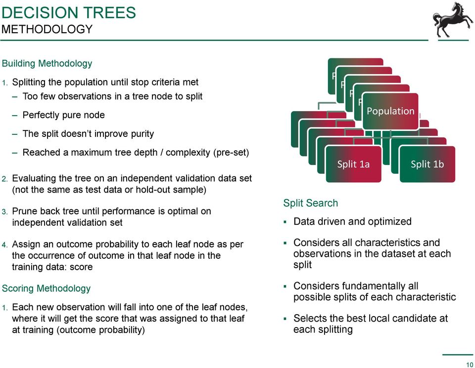 2. Evaluating the tree on an independent validation data set (not the same as test data or hold-out sample) 3. Prune back tree until performance is optimal on independent validation set 4.