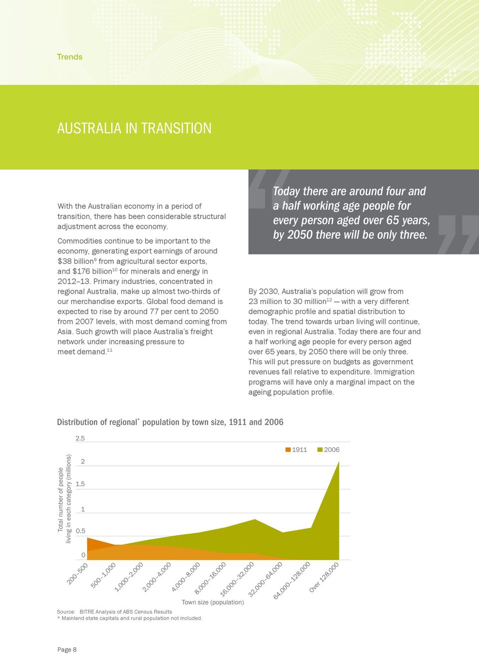 Primary industries, concentrated in regional Australia, make up almost two-thirds of our merchandise exports.