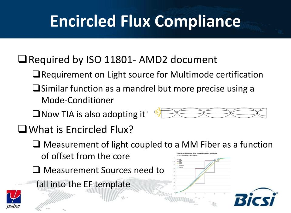 Mode-Conditioner Now TIA is also adopting it What is Encircled Flux?