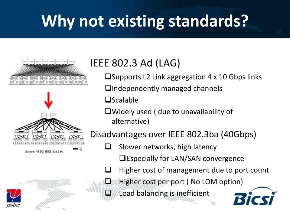 used ( due to unavailability of alternative) Disadvantages over IEEE 802.