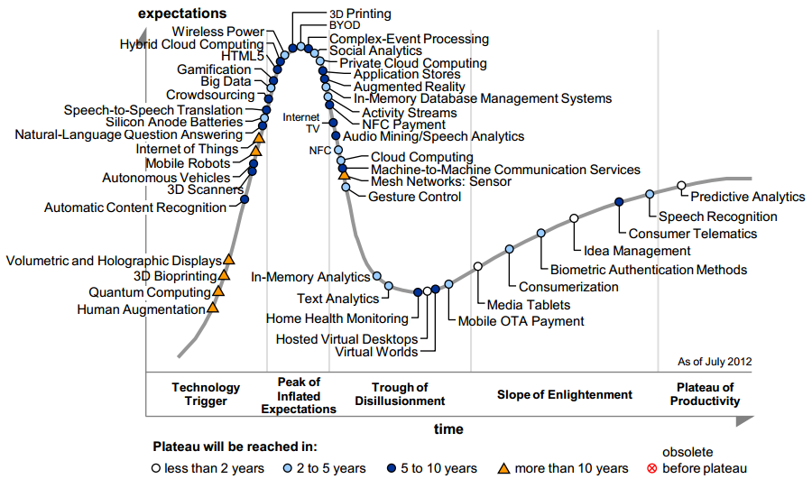The Future: Gartner Hype Cycle Source: