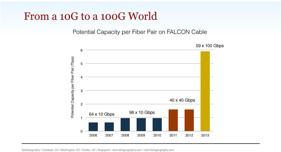 on FALCON Cable 59 x 100 Gbps!