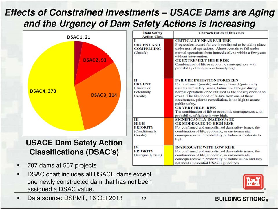 dams at 557 projects DSAC chart includes all USACE dams except one newly