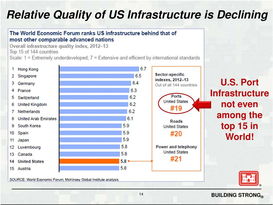 U.S. Port Infrastructure not
