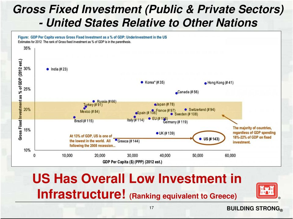 Nations US Has Overall Low Investment in