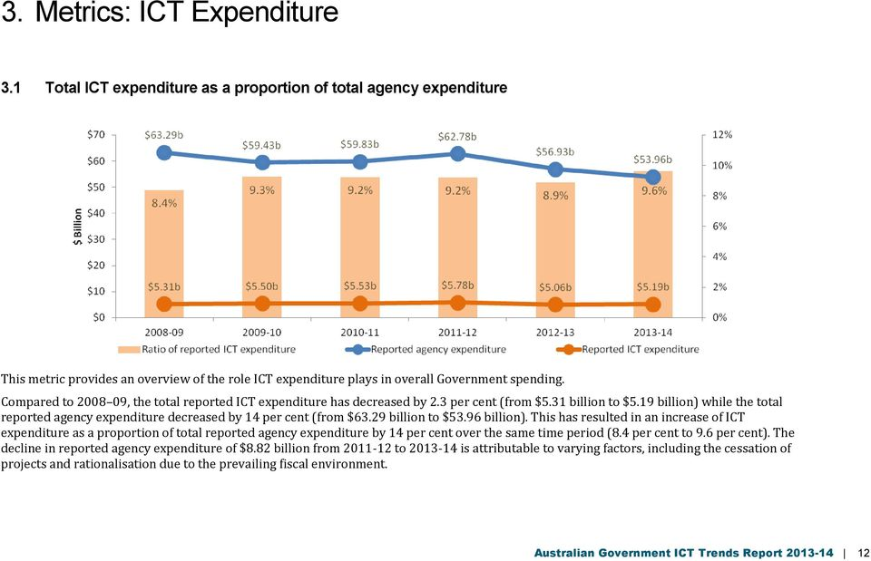 19 billion) while the total reported agency expenditure decreased by 14 per cent (from $63.29 billion to $53.96 billion).