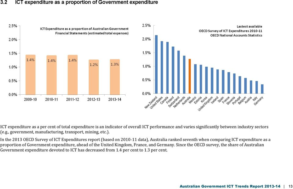 In the 2013 OECD Survey of ICT Expenditures report (based on 2010-11 data), Australia ranked seventh when comparing ICT expenditure as a proportion of Government