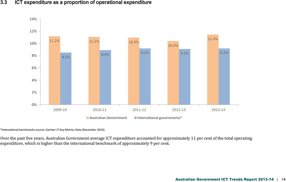 Over the past five years, Australian Government average ICT expenditure accounted for approximately 11
