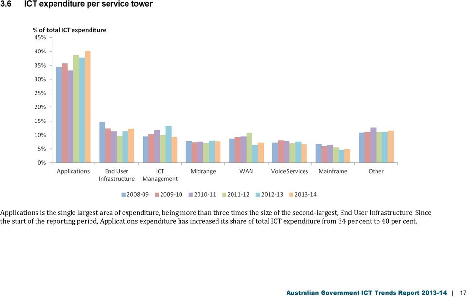Since the start of the reporting period, Applications expenditure has increased its share of