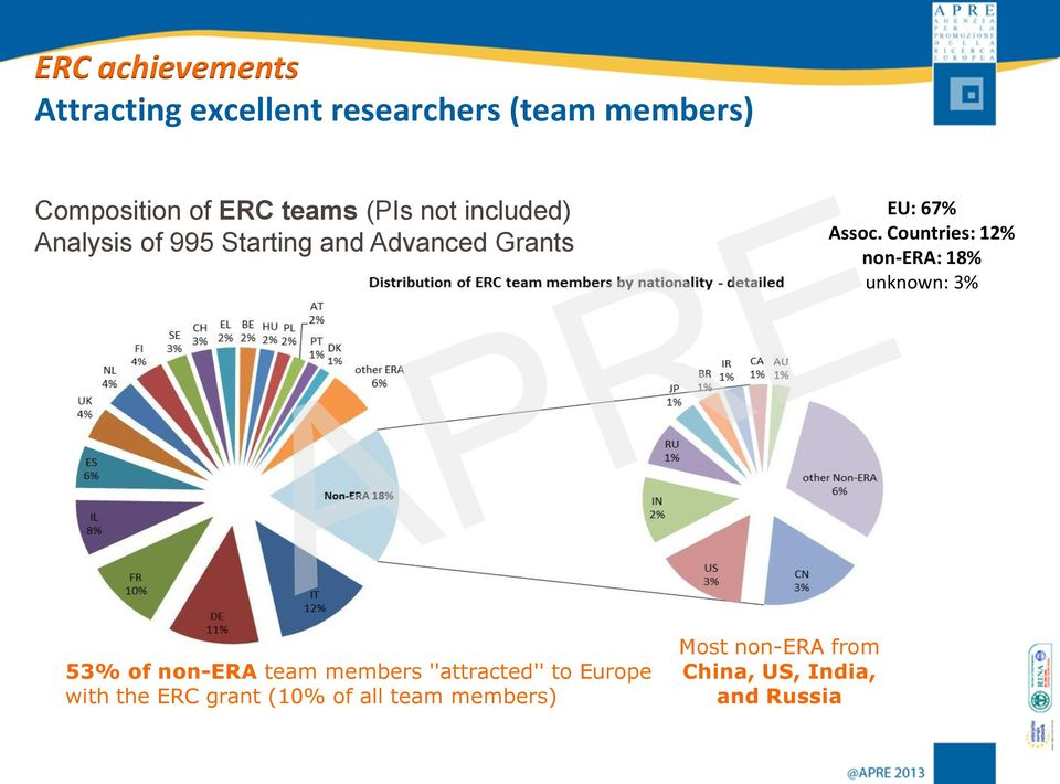 Countries: 12% non-era: 18% unknown: 3% 53% of non-era team members ''attracted'' to