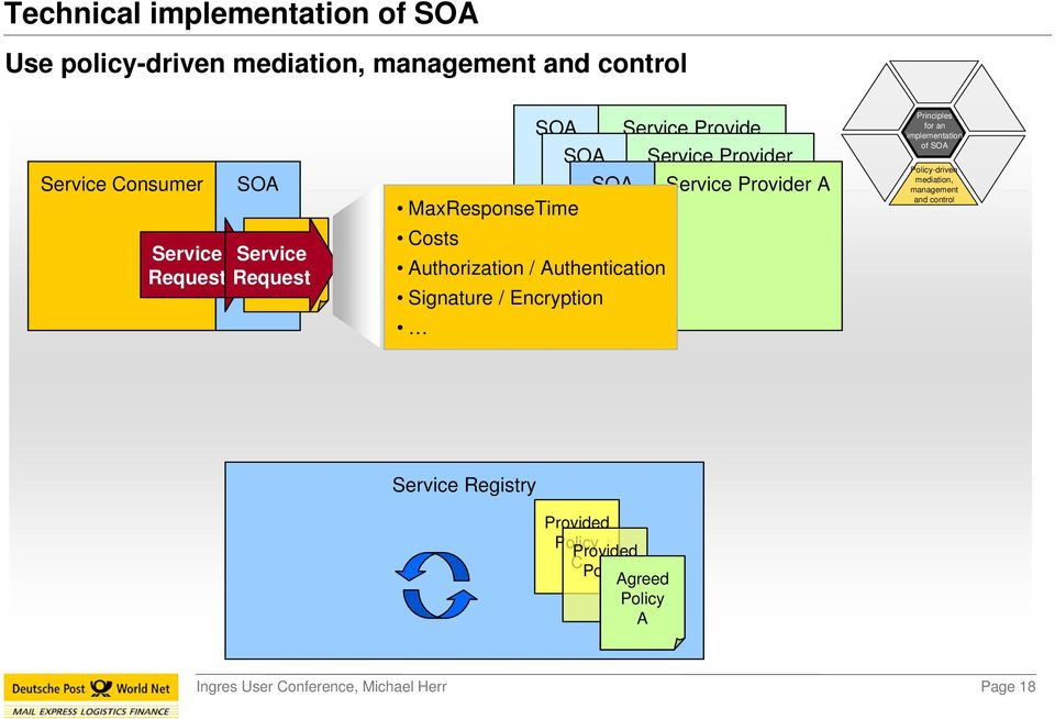 axresponsetime Costs Authorization / Authentication Signature / Encryption rinciples for an implementation of SOA