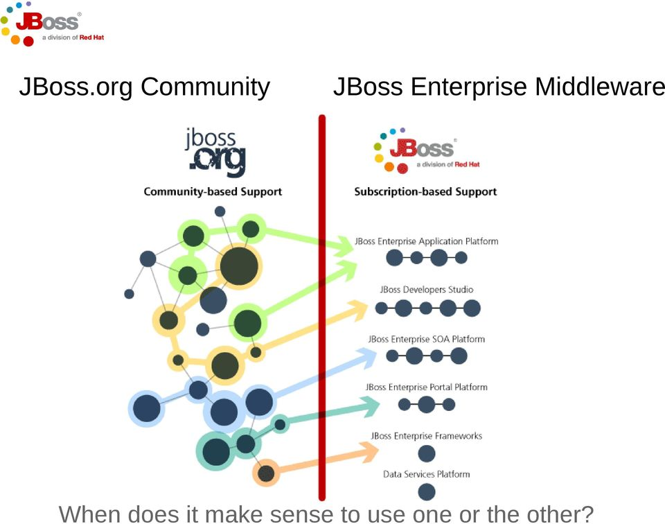 Enterprise Middleware