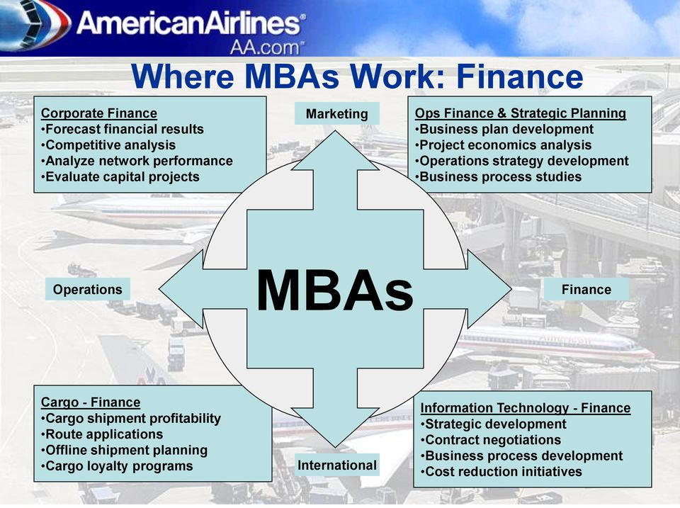 studies Operations MBAs Finance Cargo - Finance Cargo shipment profitability Route applications Offline shipment planning Cargo loyalty programs