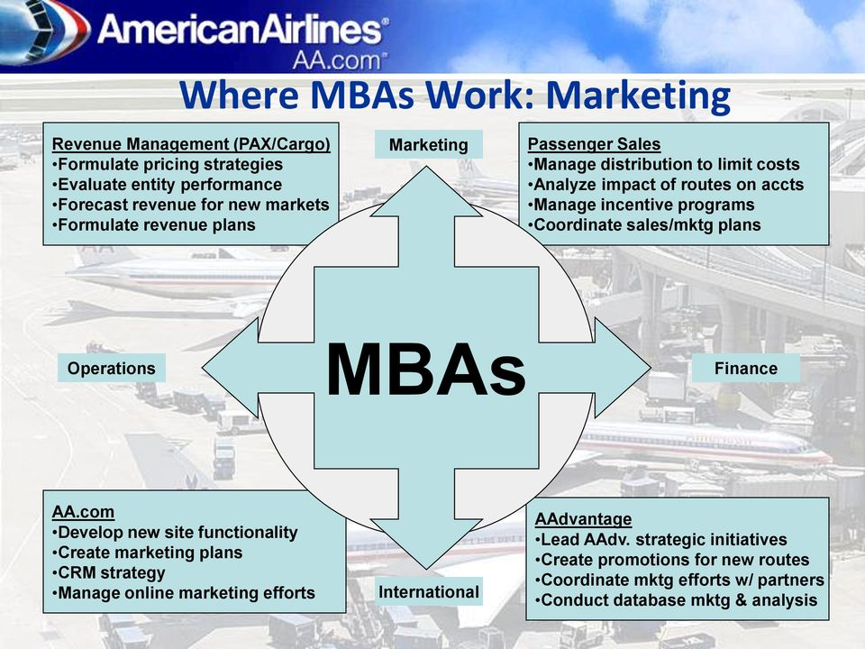 Coordinate sales/mktg plans Operations MBAs Finance AA.