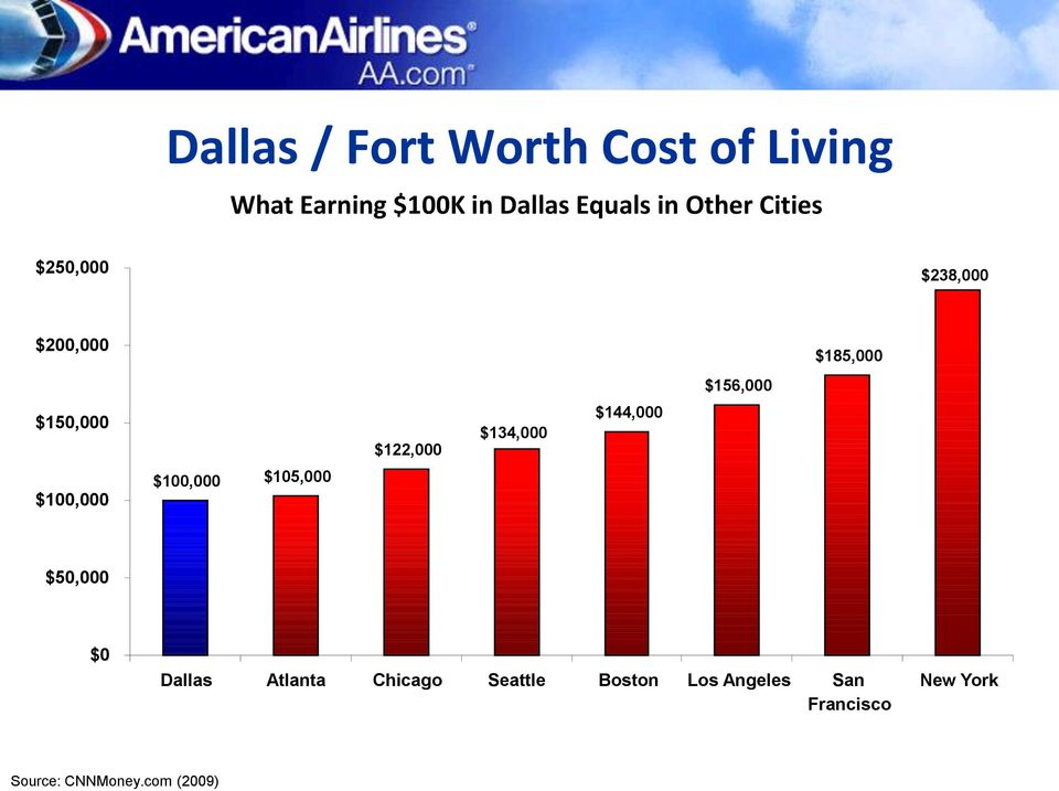 $134,000 $144,000 $100,000 $100,000 $105,000 $50,000 $0 Dallas Atlanta