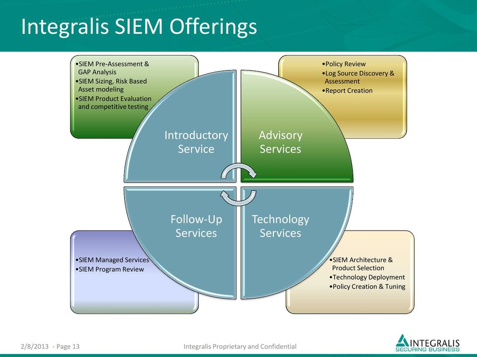 Service Advisory Services Follow-Up Services Technology Services SIEM Managed Services SIEM Program Review SIEM