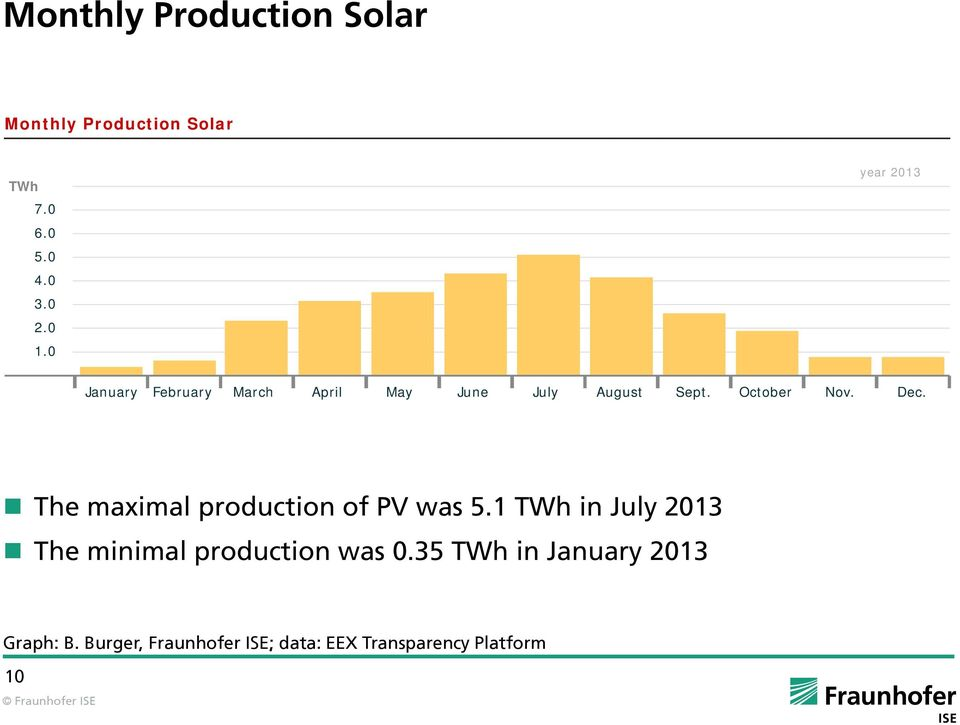 e maximal production of PV was 5.1 TWh in July 2013 e minimal production was 0.