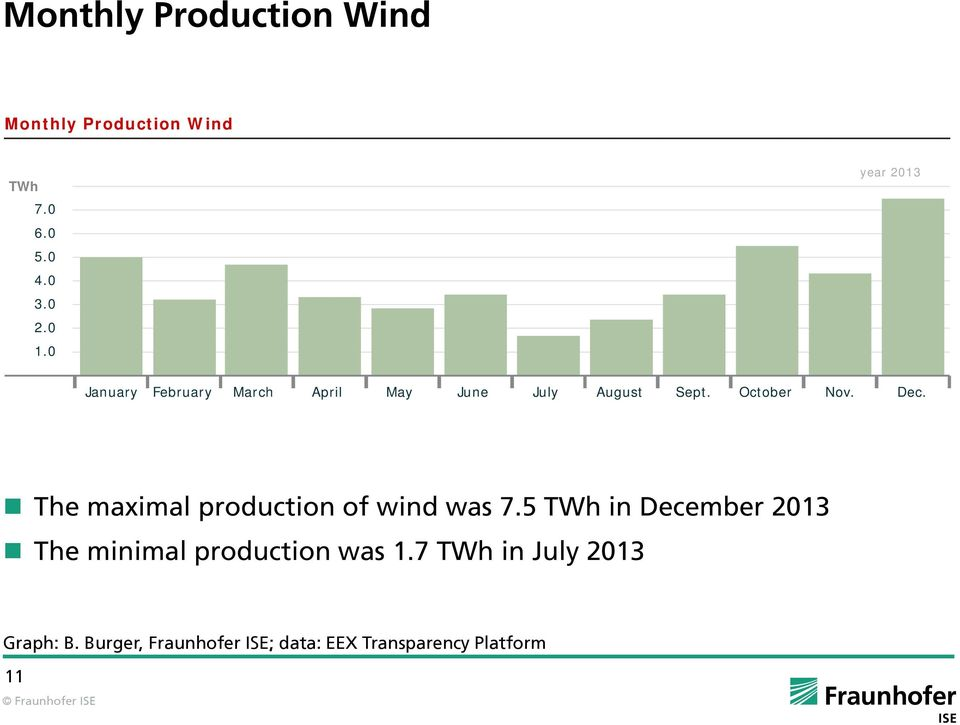 e maximal production of wind was 7.5 TWh in December 2013 e minimal production was 1.