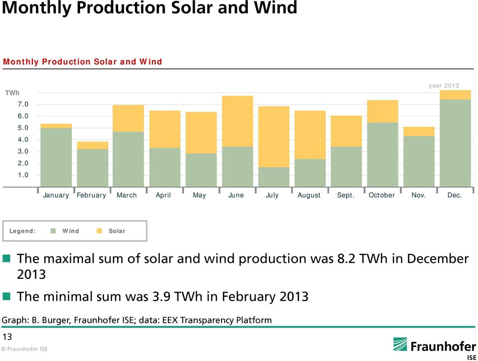 Legend: Wind Solar e maximal sum of solar and wind production was 8.