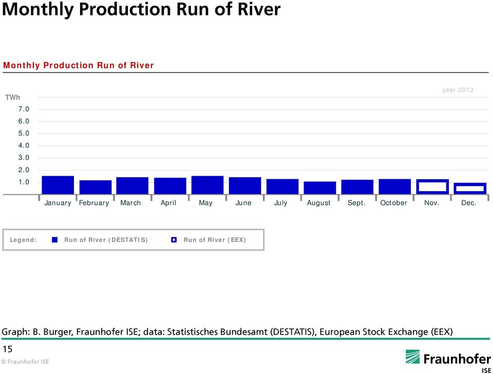 Dec. Legend: Run of River (DESTATIS) Run of River (EEX) Graph: B.