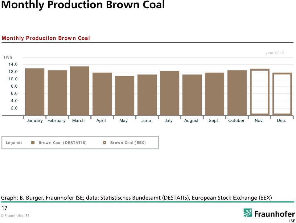 Dec. Legend: Brown Coal (DESTATIS) Brown Coal (EEX) Graph: B.