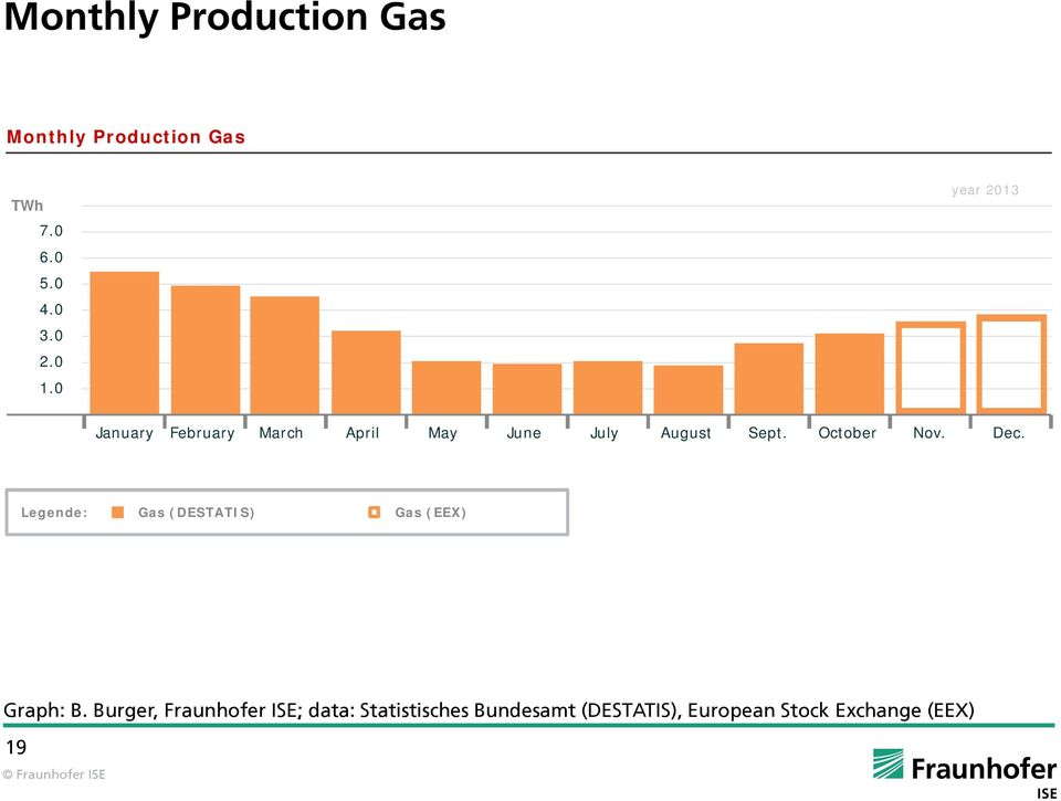 October Nov. Dec. Legende: Gas (DESTATIS) Gas (EEX) Graph: B.