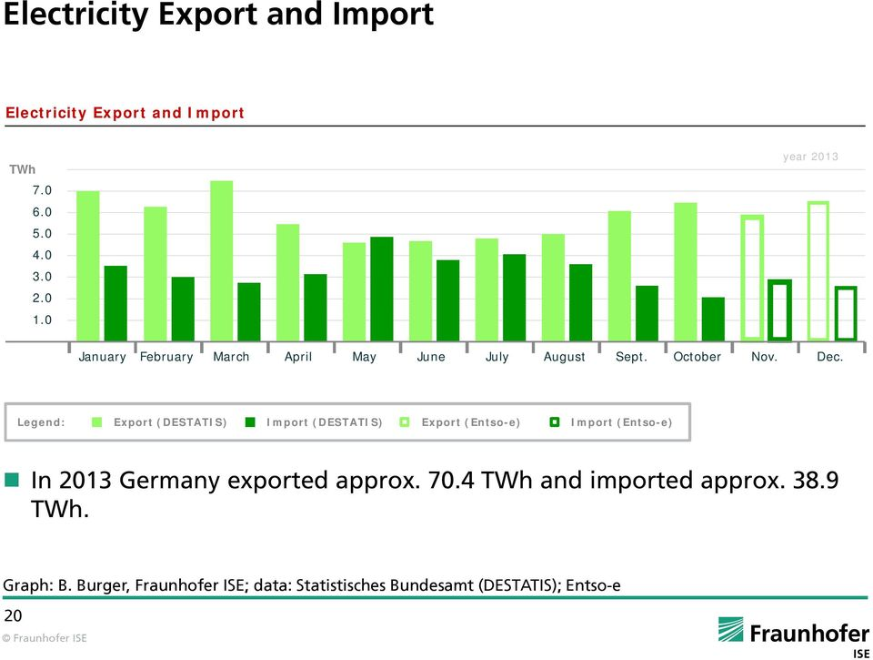 Legend: Export (DESTATIS) Import (DESTATIS) Export (Entso-e) Import (Entso-e) In 2013 Germany exported