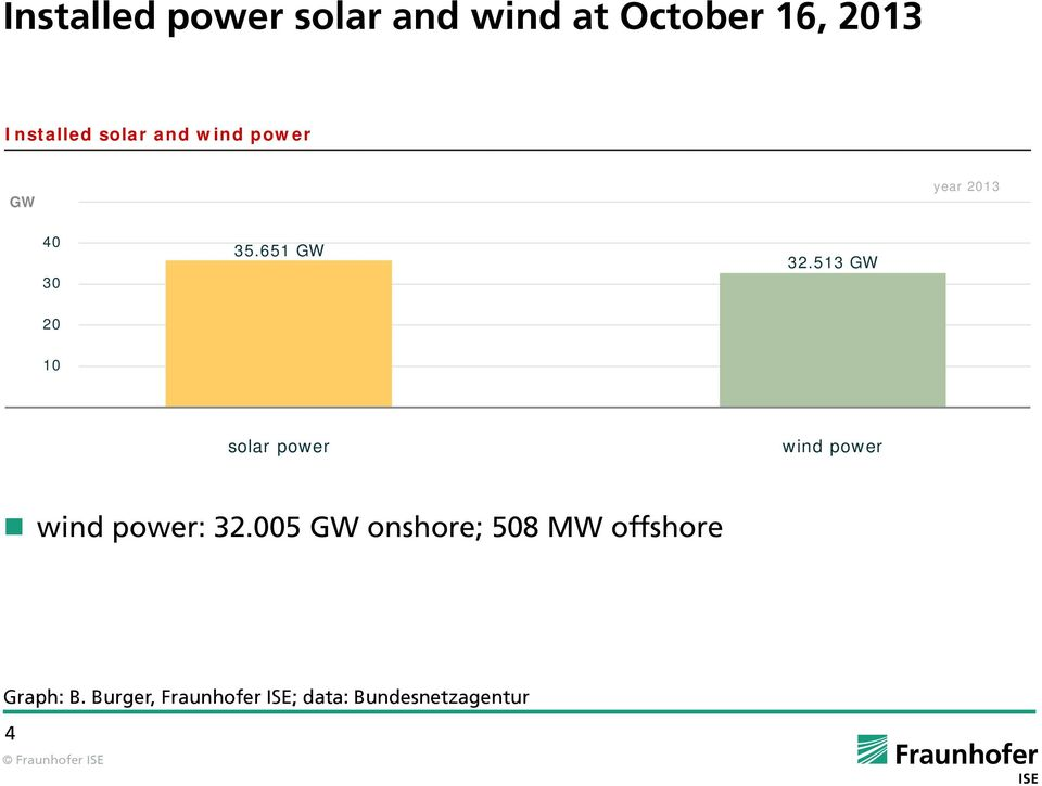 513 GW 20 10 solar power wind power wind power: 32.