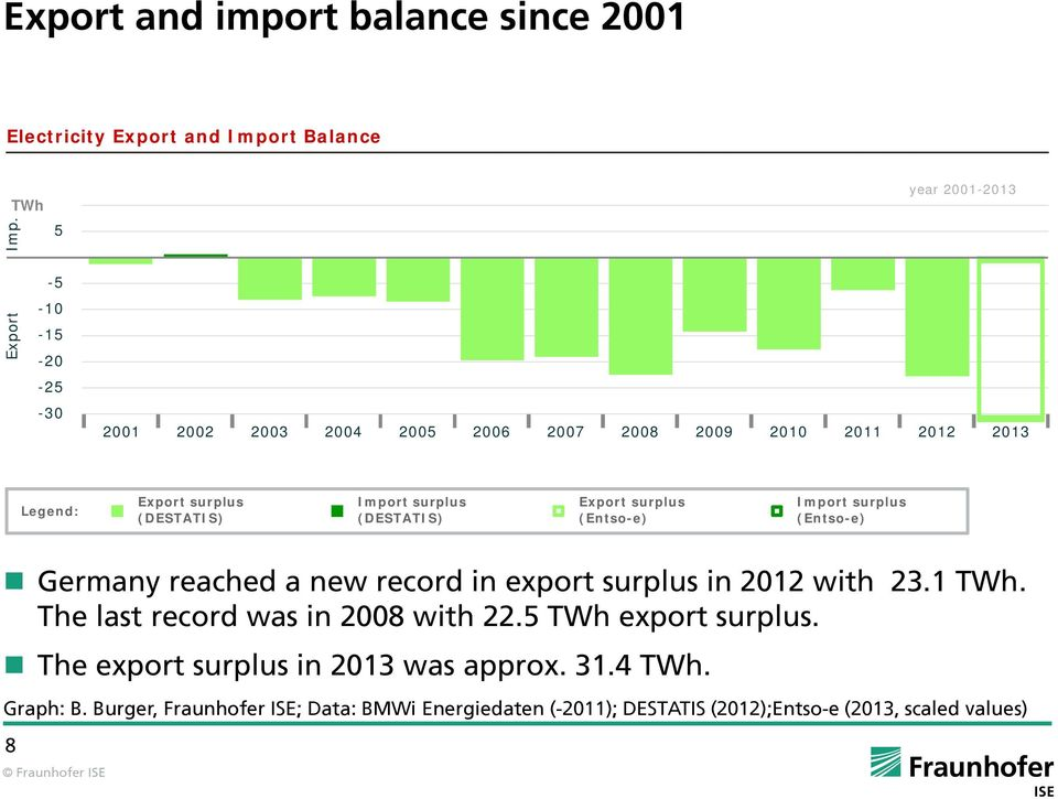 Import surplus (DESTATIS) Export surplus (Entso-e) Import surplus (Entso-e) Germany reached a new record in export surplus in 2012 with 23.1 TWh.
