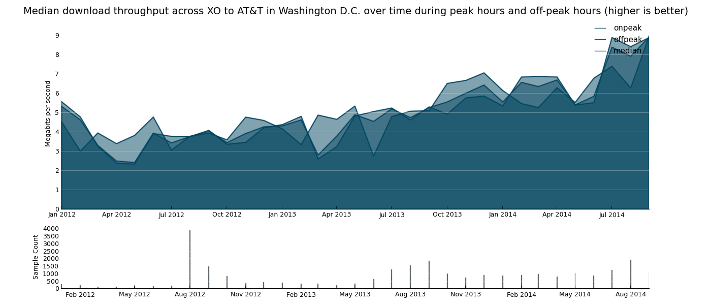 29 (Figure 25) Median download throughput during peak use hours, off-peak hours, and overall achieved by customers of AT&T in the Washington, D.C.