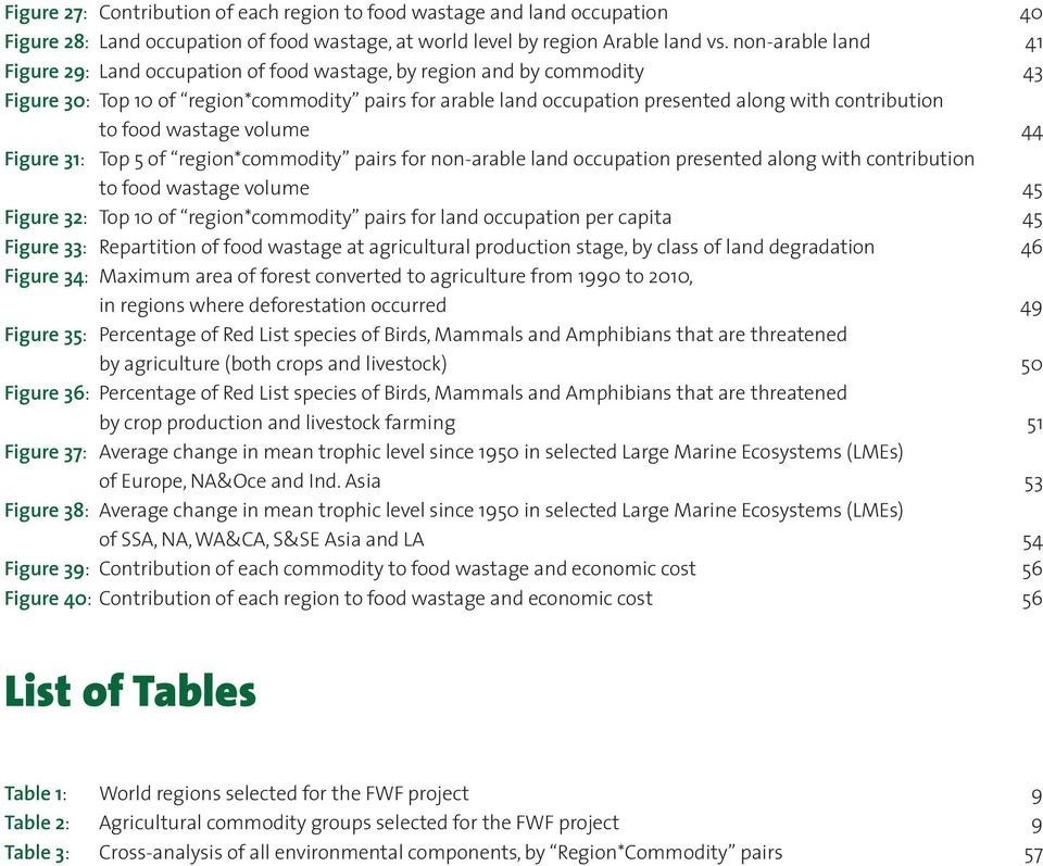 to food wastage volume 44 Figure 31: Top 5 of region*commodity pairs for non-arable land occupation presented along with contribution to food wastage volume 45 Figure 32: Top 10 of region*commodity