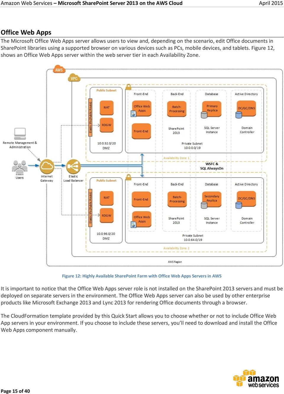 Figure 12: Highly Available SharePoint Farm with Office Web Apps Servers in AWS It is important to notice that the Office Web Apps server role is not installed on the SharePoint 2013 servers and must