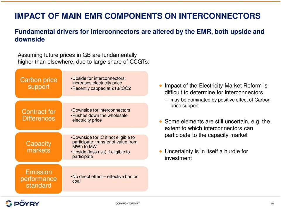 interconnectors Pushes down the wholesale electricity price Downside for IC if not eligible to participate: transfer of value from MWh to MW Upside (less risk) if eligible to participate Impact of