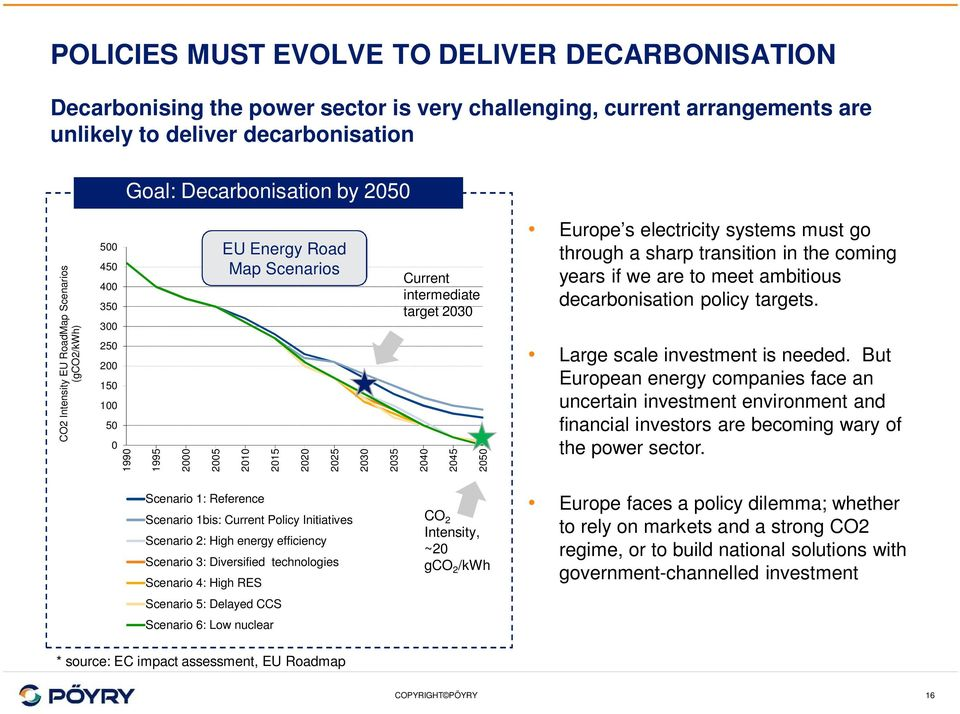 2045 2050 Europe s electricity systems must go through a sharp transition in the coming years if we are to meet ambitious decarbonisation policy targets. Large scale investment is needed.