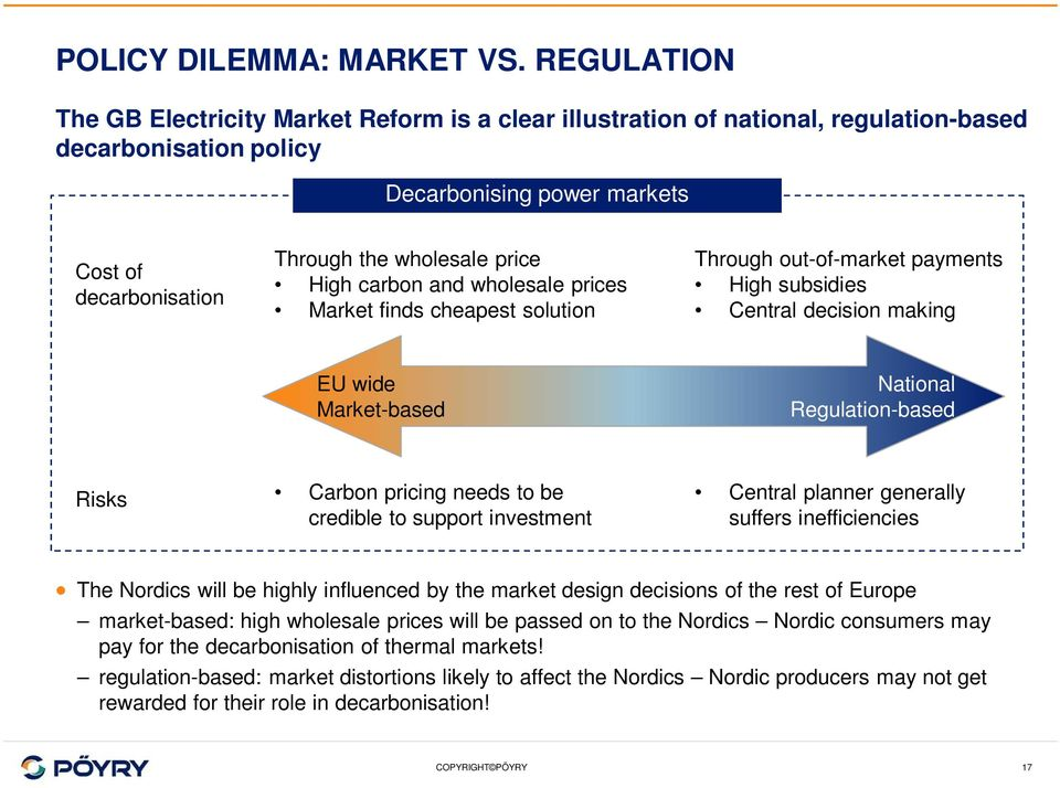 price High carbon and wholesale prices Market finds cheapest solution Through out-of-market payments High subsidies Central decision making EU wide Market-based National Regulation-based Risks Carbon