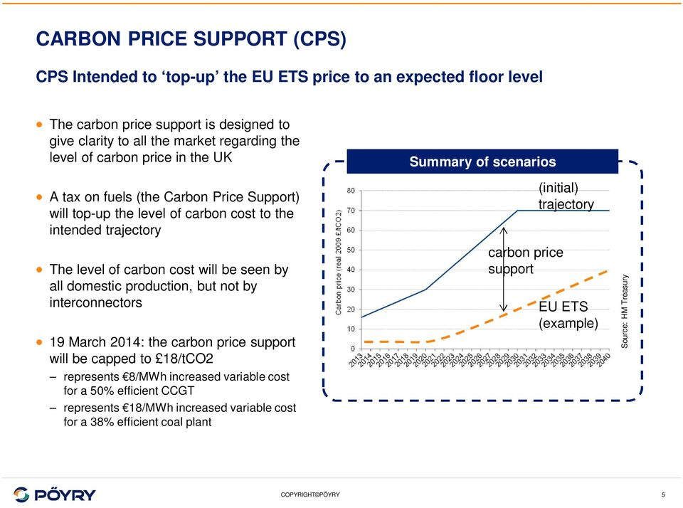 domestic production, but not by interconnectors 19 March 2014: the carbon price support will be capped to 18/tCO2 represents 8/MWh increased variable cost for a 50% efficient CCGT