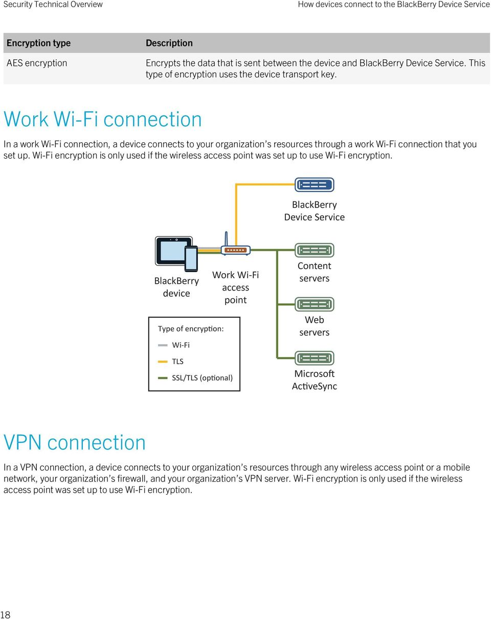 Work Wi-Fi connection In a work Wi-Fi connection, a device connects to your organization s resources through a work Wi-Fi connection that you set up.