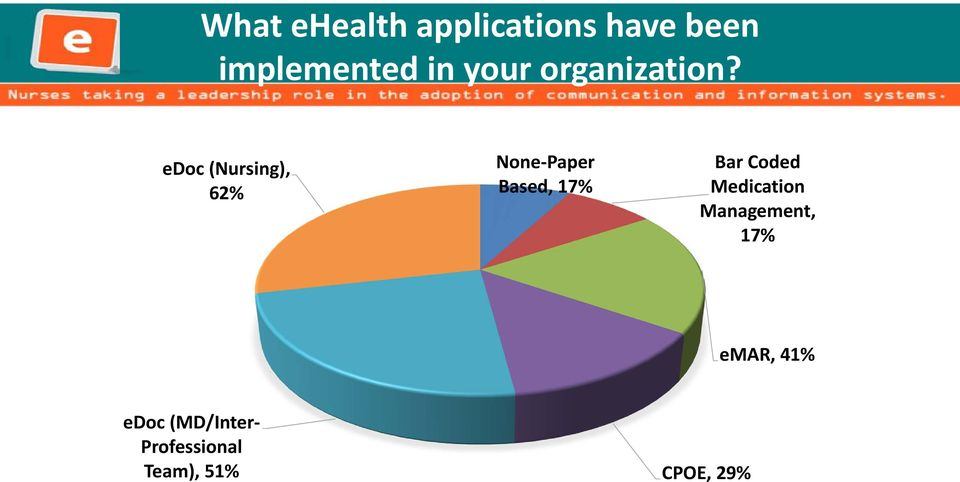 edoc (Nursing), 62% Sample Characteristics None Paper