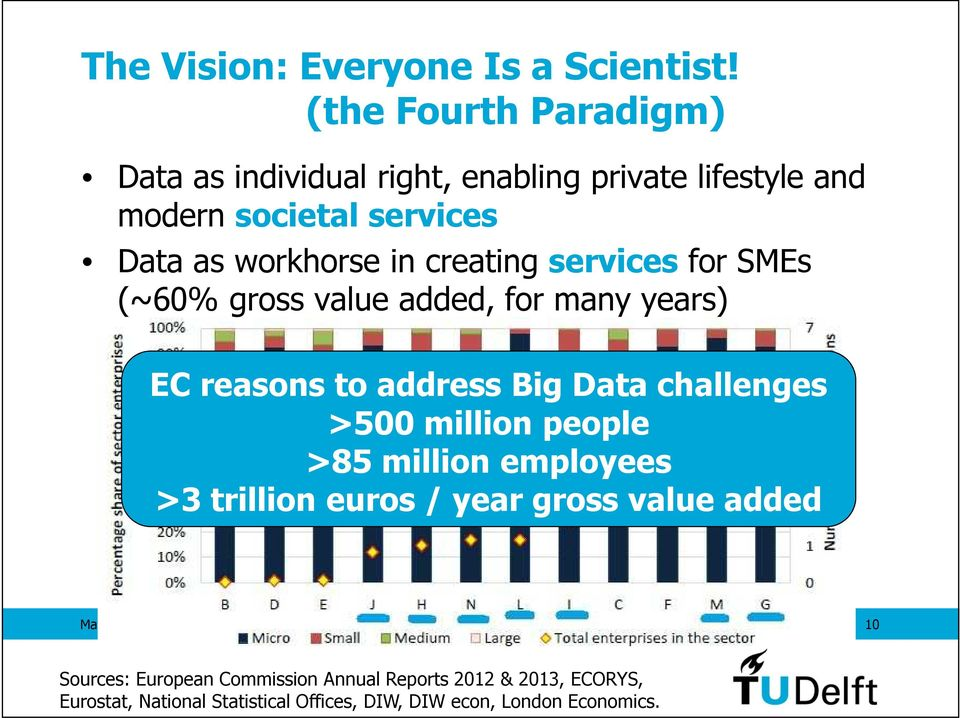creating services for SMEs (~60% gross value added, for many years) EC reasons to address Big Data challenges >500 million