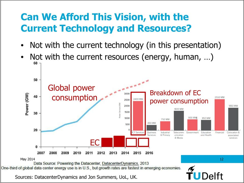 resources (energy, human, ) Global power consumption Breakdown of EC power
