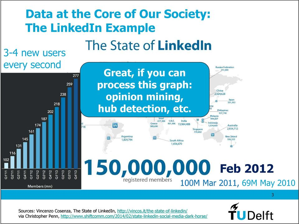 Feb 2012 100M Mar 2011, 69M May 2010 3 Sources: Vincenzo Cosenza, The State of LinkedIn,