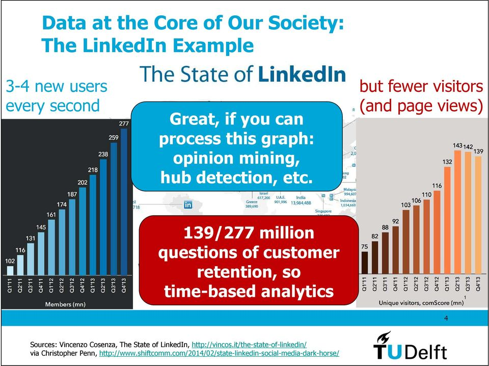 but fewer visitors (and page views) 139/277 million questions of customer retention, so time-based analytics Feb 2012