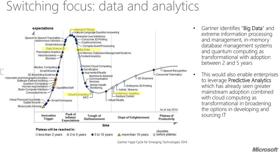 2 and 5 years This would also enable enterprises to leverage Predictive Analytics which has already seen greater