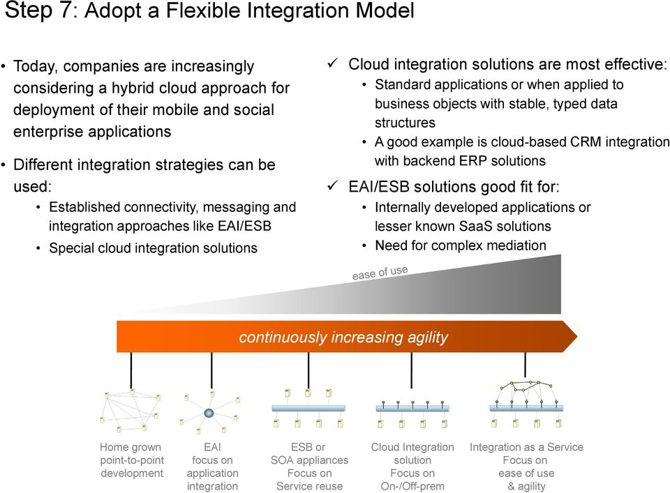 Standard applications or when applied to business objects with stable, typed data structures A good example is cloud-based CRM integration with backend ERP solutions EAI/ESB solutions good fit for: