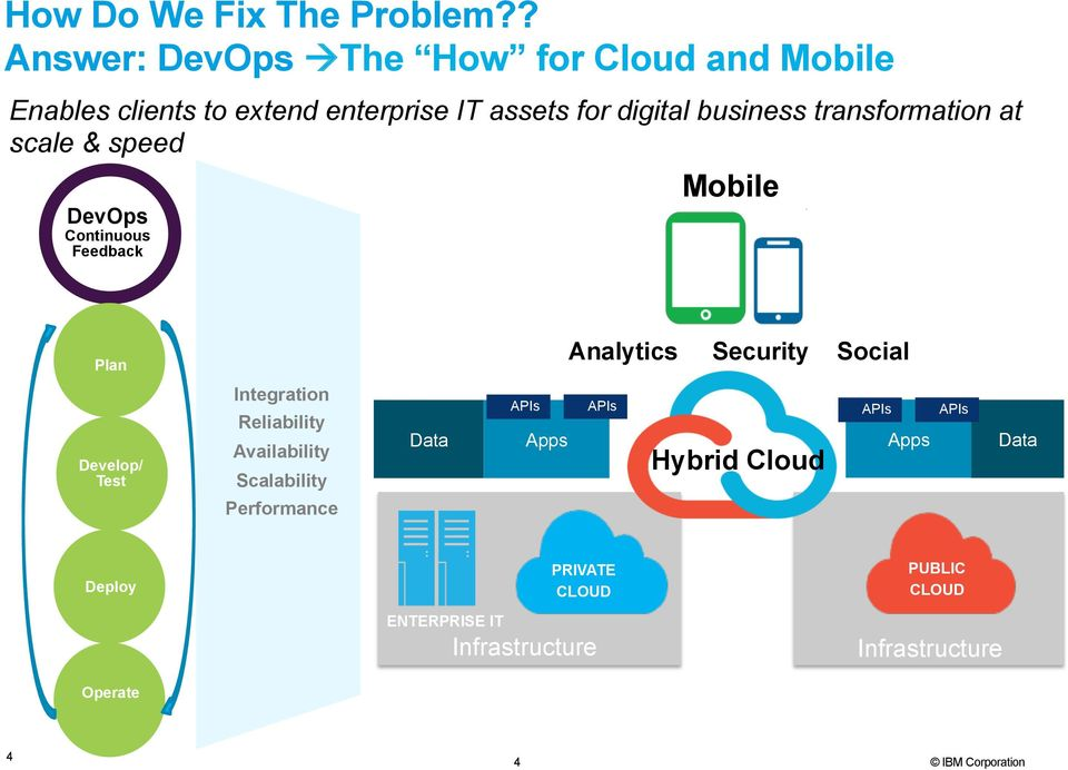 transformation at scale & speed DevOps Feedback Mobile Plan Analytics Security Social Develop/ Test Integration