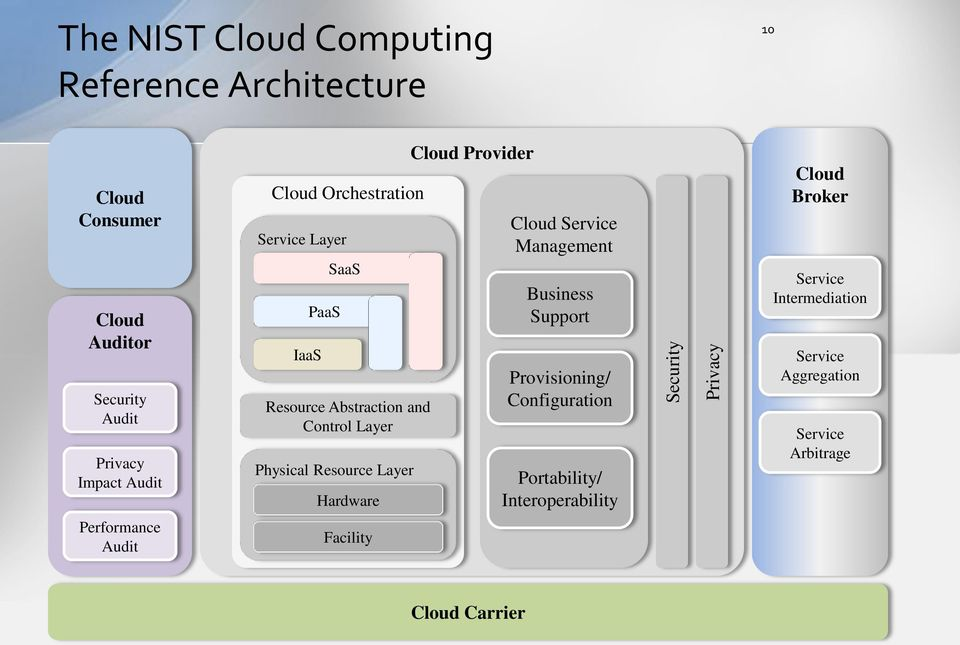Layer Hardware Cloud Provider Cloud Service Management Business Support Provisioning/ Configuration Portability/