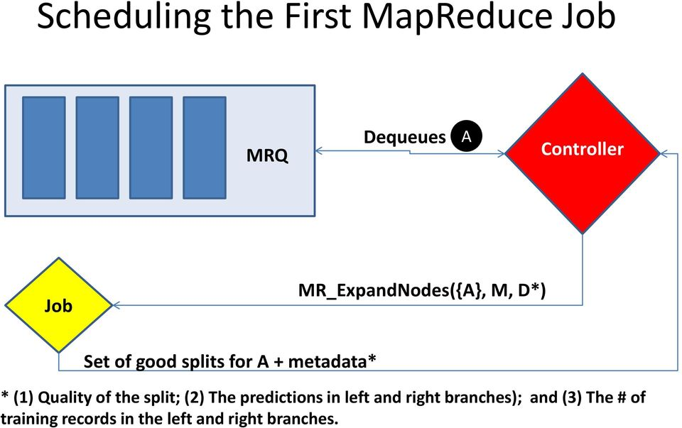 (1) Quality of the split; (2) The predictions in left and right